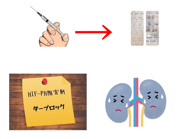 ブロック ダー 腎性貧血治療薬「ダーブロック錠」GSKとして、世界に先駆け日本で発売~透析の有無に関わらず、1日1回の経口投与という新たな治療選択肢~
